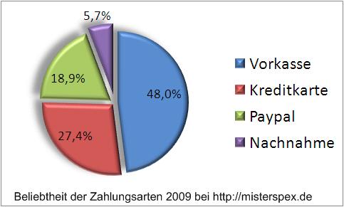Beliebte Zahlungsarten 2009 bei misterspex.de