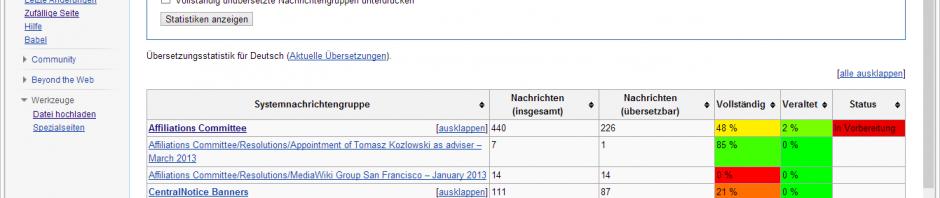 Richtigstellung: Übersetzen für Wikimedia ist keine Qual