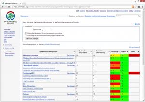 Statistik für Übersetzungen in die deutsche Sprache im MetaWiki. MediaWiki Screenshot: Public Domain.