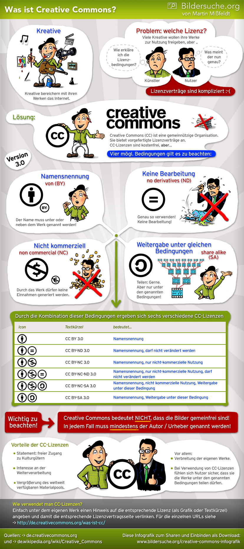 "Infografik: ""Creative Commons - Was ist und bedeutet das?"" von Martin Mißfeldt / <a href=""http://www.bildersuche.org/"">Bildersuche.org</a>, <a href=""https://creativecommons.org/licenses/by-sa/3.0/de/"">CC-BY-SA</a>"