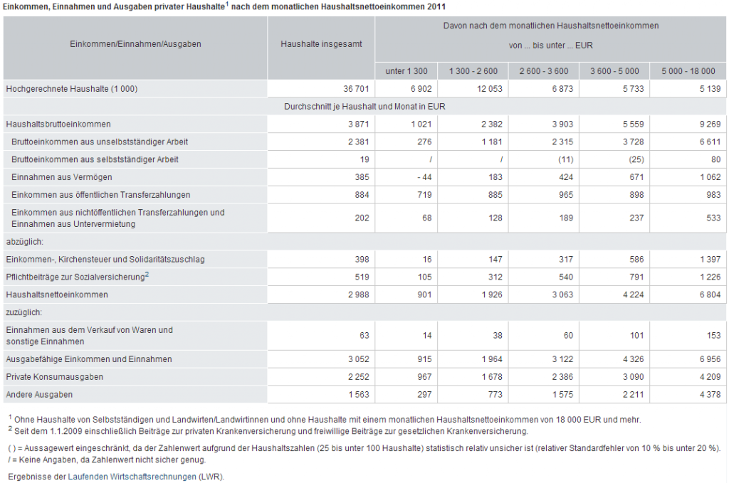 Einkommen, Einnahmen und Ausgaben privater Haushalte nach dem monatlichen Haushaltsnettoeinkommen 2011. © Statistisches Bundesamt, Wiesbaden 2014