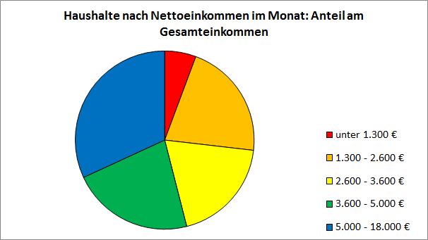 Haushalte nach Nettoeinkommen im Monat - Anteil am Gesamteinkommen. CC-BY-SA-3.0 Sebastian Wallroth