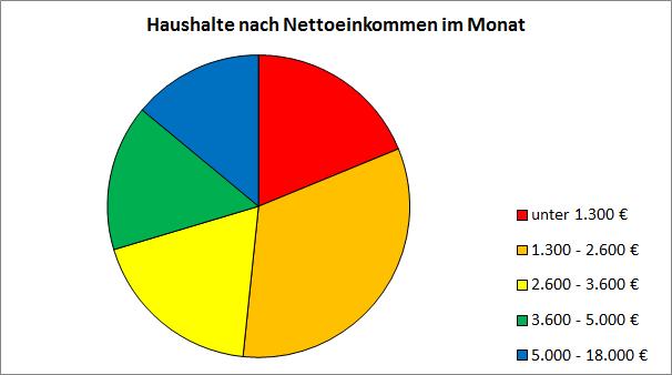 Haushalte nach Nettoeinkommen im Monat. CC-BY-SA-3.0 Sebastian Wallroth