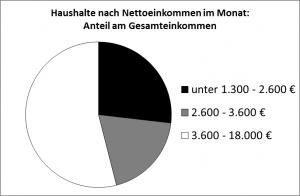 Haushalte nach Nettoeinkommen im Monat: Anteil am Gesamteinkommen