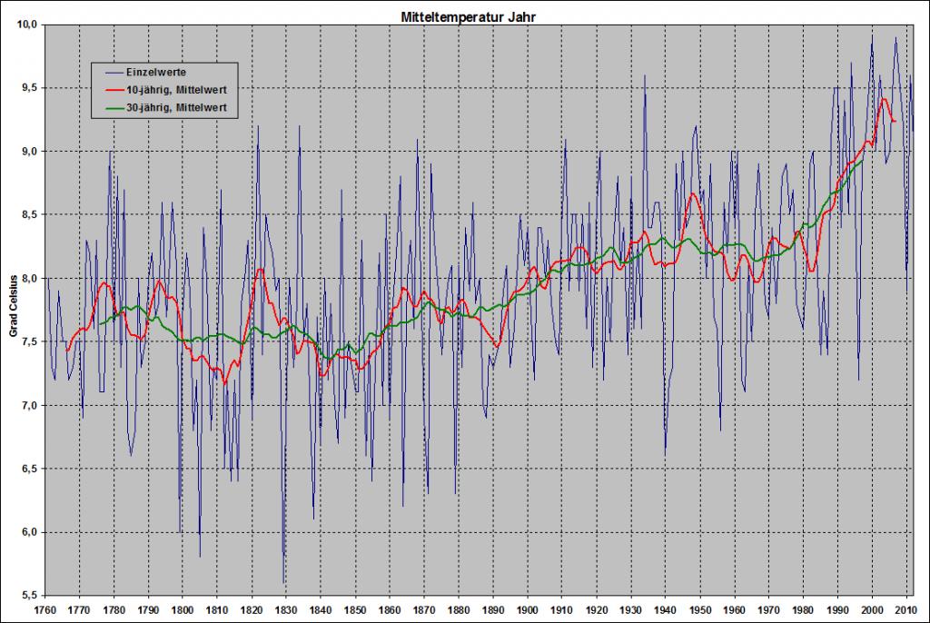 Temperaturreihe Deutschland, 30 und 10 jährig geglättet